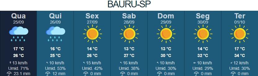 boletim meteorológico informando a chuva que chegou a Bauru e a previsão para os próximos dias.